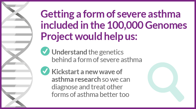 including severe asthma in this project would help us understand the genetics behind severe asthma