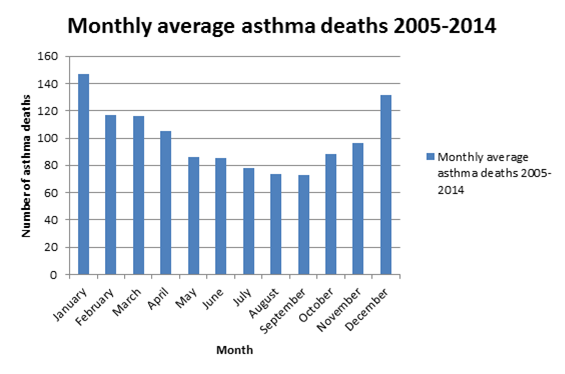 Monthly average asthma deaths 2005-2014
