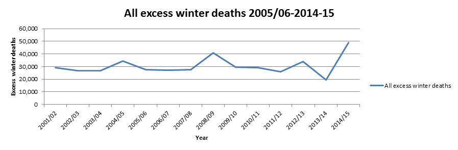 All excess winter deaths 2005/6-2014-15