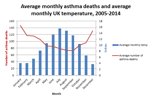 Average monthly asthma deaths and average monthly UK temperature, 2005-2014