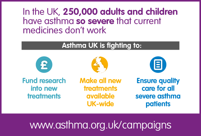 250,000 adults have asthma so severe that current medicines don't work