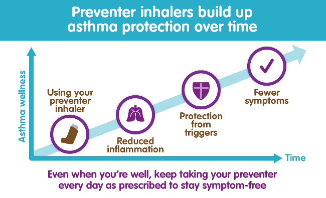 Preventer Inhaler Infographic