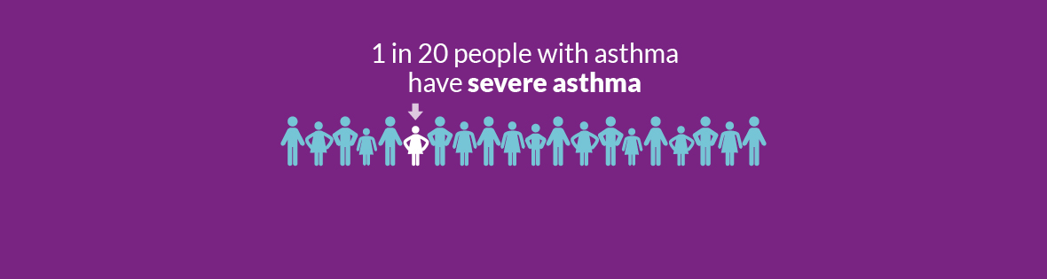 1 in 20 people with asthma have severe asthma